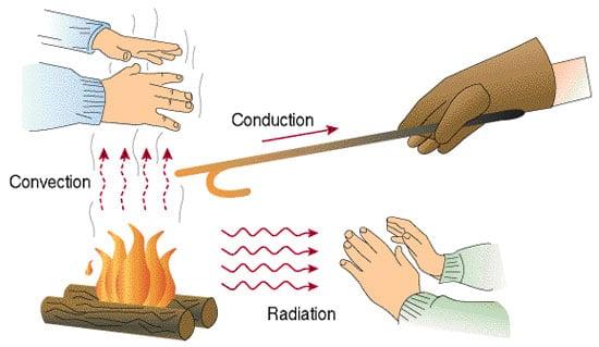 طرق انتقال الحرارة : الإشعاع والتوصيل والنقل الحراري